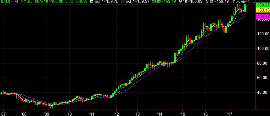 ホームデポの株価