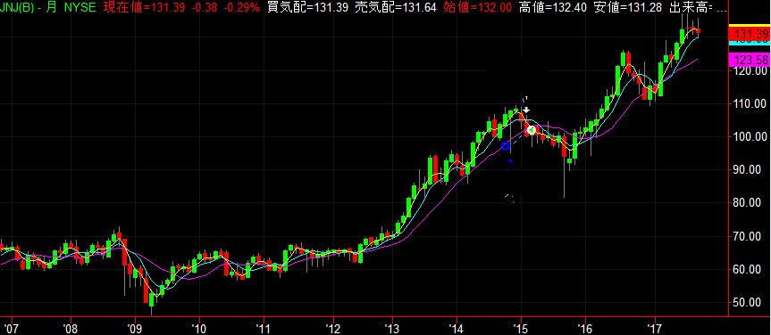 ジョンソン・エンド・ジョンソン株価チャート 10年 2017年9月