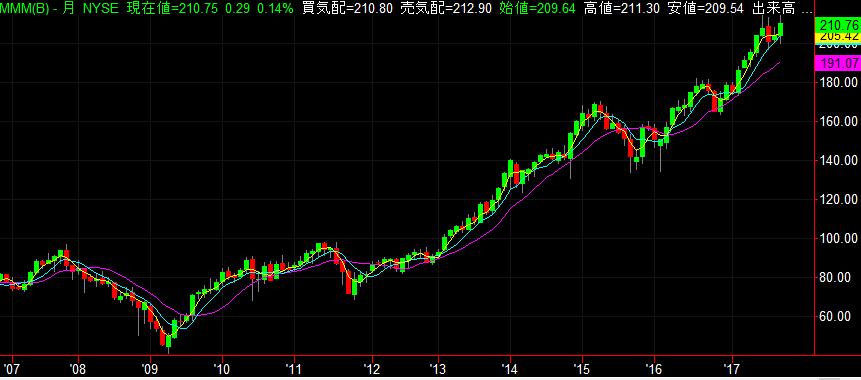 3M株価チャート 10年 2017年9月