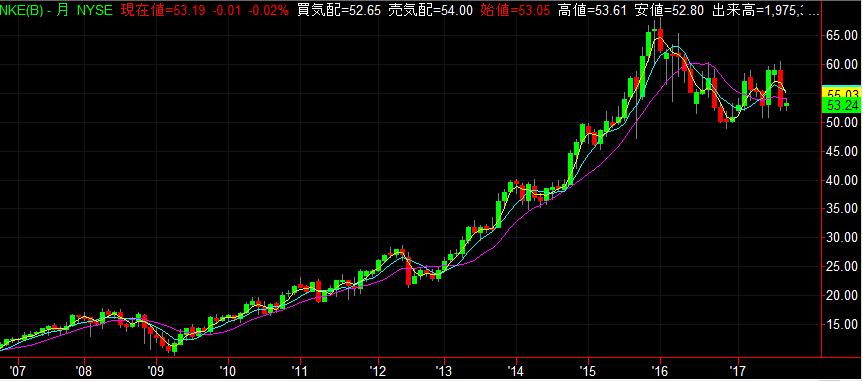 NIKE株価チャート 10年 (2017年9月)