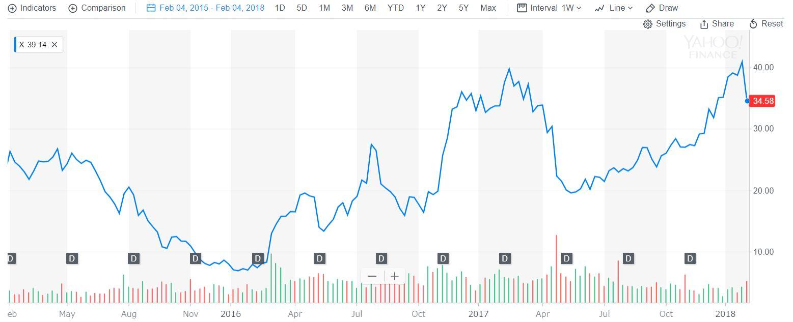 USスチール株価 2015年2月-2018年2月