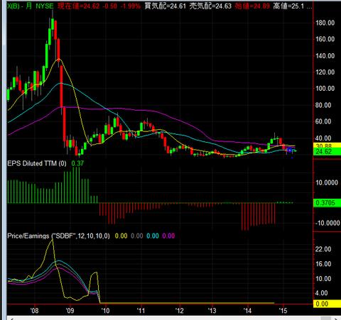 株価チャート USスチール