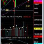 米国株、ジョンソン&ジョンソン 売却の経緯