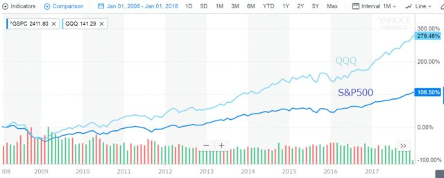 ETF QQQ パワーシェアーズとS&P500指数の比較チャート 2008年1月1日から2018年1月1日