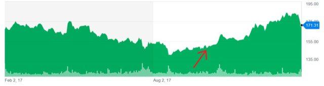 米国株 株価チャート スナップオン
